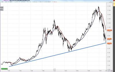 Ibex+Mar09 Momento clave en los mercados...