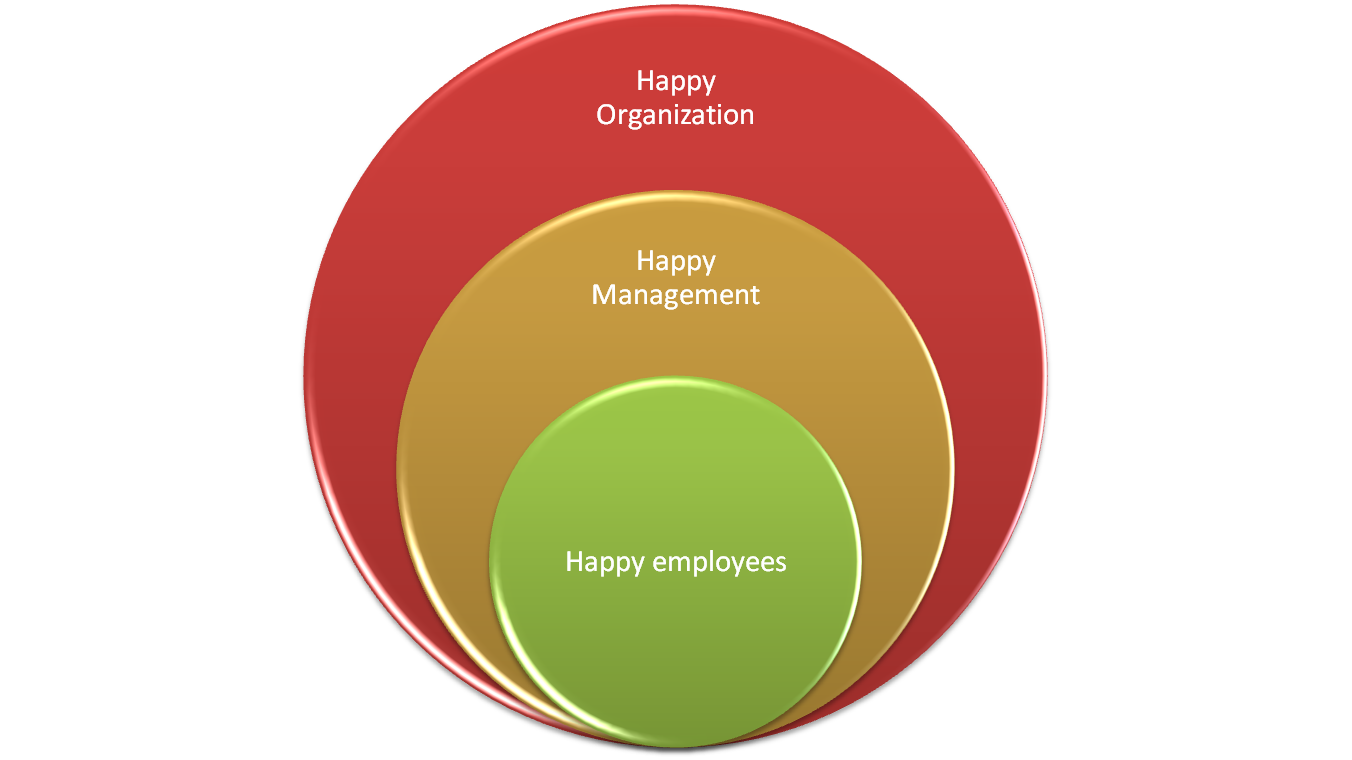 to have not only satisfied employees but also happy employees