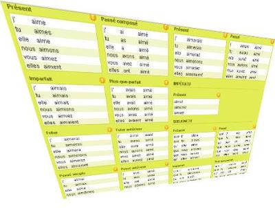 conjugaison des verbes en ligne