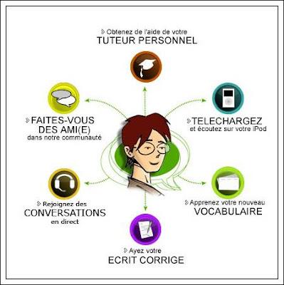 apprendre les langues en ligne avec lingq