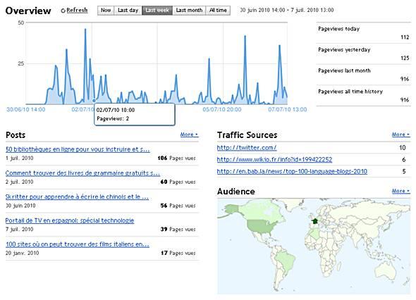 statistiques blogger