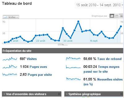statistique 1blog.net