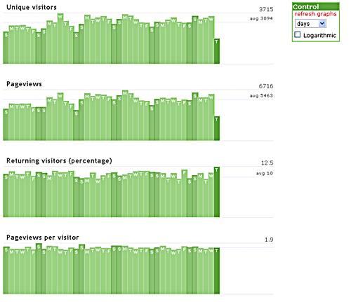 statistique temps réel d'un site
