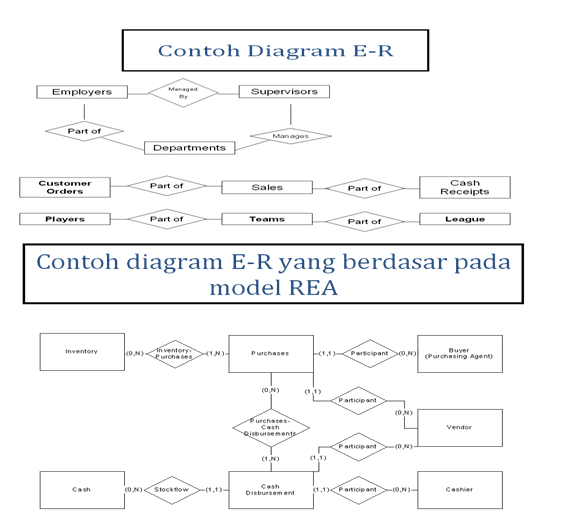 Pembuatan model data dan design data base rys source iiidel data rea ccuart Image collections
