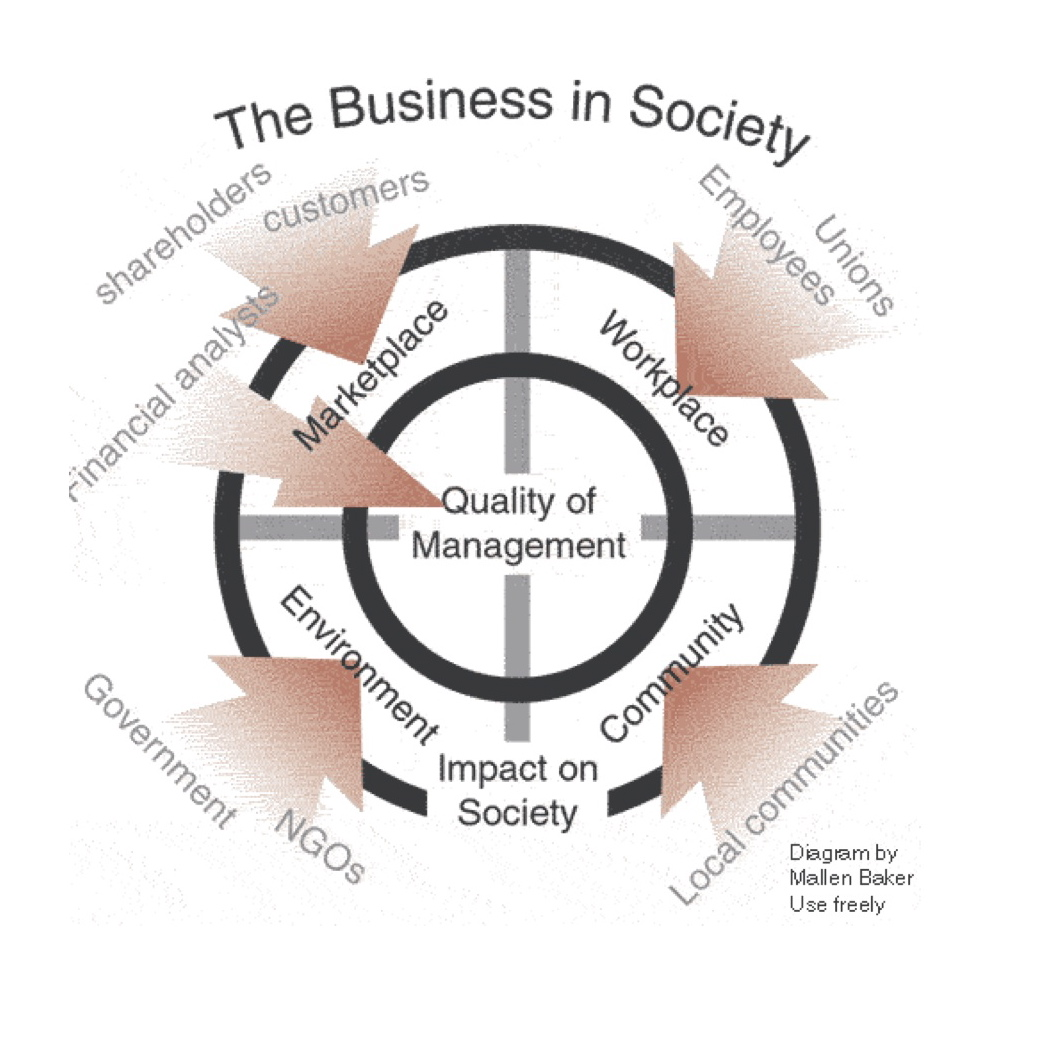 Master Thesis Corporate Social Responsibility