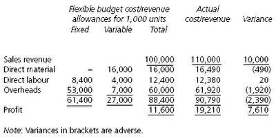 how to create flexible budget