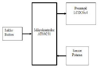 Iswanto argometer digital berdasarkan analisis kebutuhan diatas dapat dibuat blok diagram perancangan perangkat elektronik dari alat penghitung tarif angkutan umum seperti ditunjukan ccuart Image collections