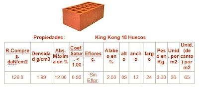 Precio ladrillo king kong artesanal