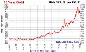 Graf Emas 10 Tahun Lepas