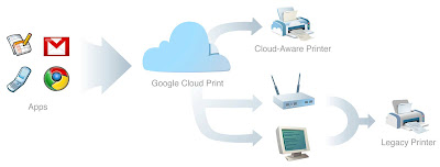 Esquema de Google cloud print.