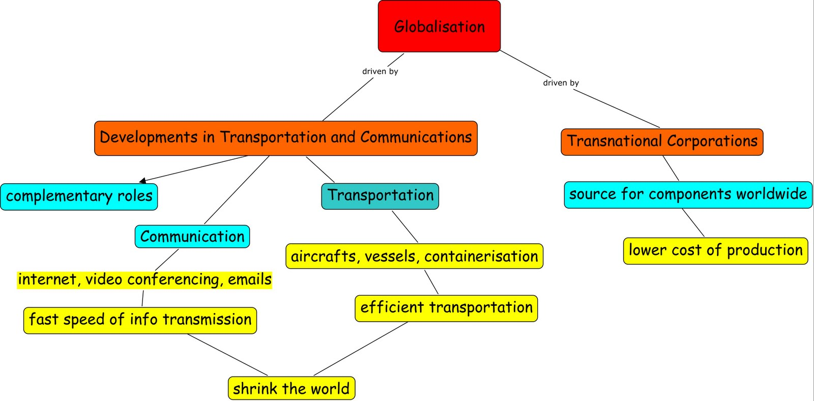 globalisation teacher s blog lesson introduction and homework