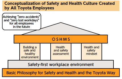 Lean reflections toyotas workplace safety philosophy is part of safety and health culture toyota sustainability report 2010 publicscrutiny Image collections