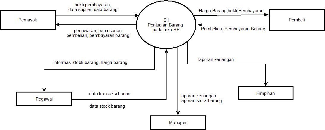 Nonarindhas blog pada diagram ini dapat dilihat bahwa sistem penjualan toko handphone ini melibatkan lima external entity yaitu supplier pegawai manager pimpinan dan ccuart Image collections