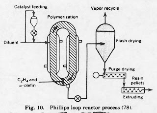 Phillips process
