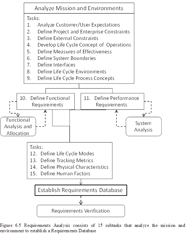 There Are Five Types Of Requirements As Defined In The Dod Sef
