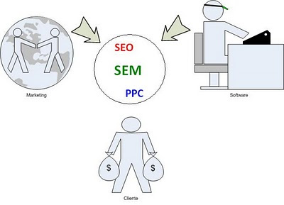 Software y Marketing en el SEO
