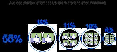 Cantidad de marcas de las que son fans los usuarios