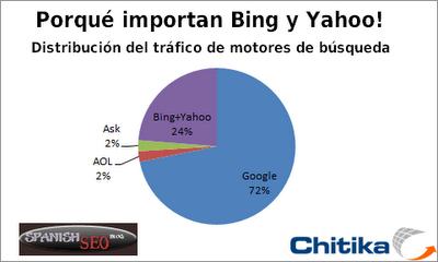 Por qué importan Bing y Yahoo - Distribución del tráfico de motores de búsqueda