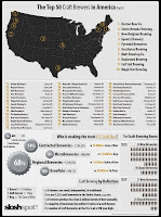 top 50 US Craft Brewers 2008