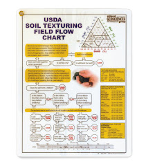 2018 USDA Soil Texturing Field Flow Chart