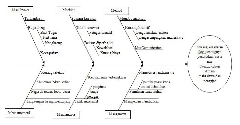 Kelompok 2 manajemen umum penguraian masalah dengan konsep kelompok 2 manajemen umum penguraian masalah dengan konsep diagram sebab akibat ccuart Choice Image