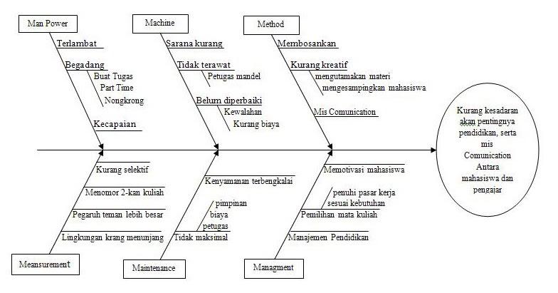 Contoh fishbone diagram 28 images continuous improvement analisa contoh ccuart Choice Image