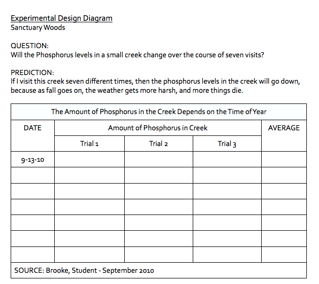 Biology Field Study  Experimental Design Diagram