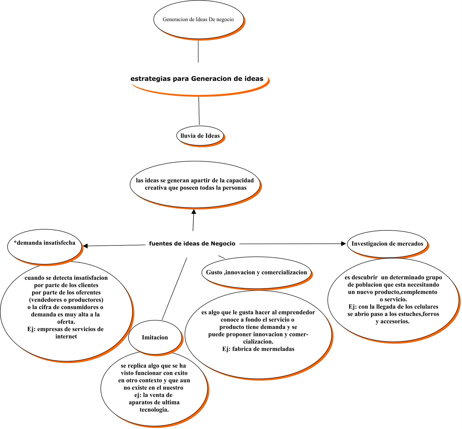 LOS COLINETOS: mapa conceptula generacion de ideas de negocios
