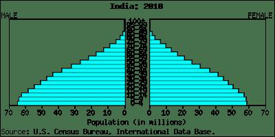India Population Graph