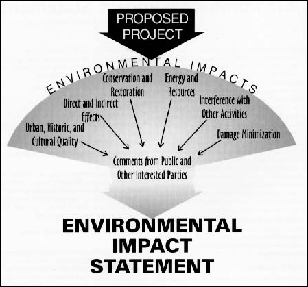 environmental impacts 4 essay Writing sample of essay on the given topic environmental problems and its solutions.
