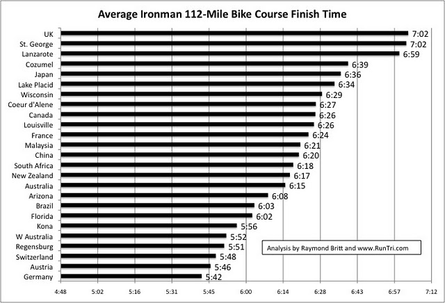 Mauricio's Triathlon / Running Blog: Ironman Races Ranked By ...