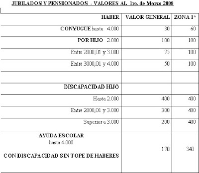 lista de centros de jubilados: