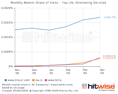 URLs shortening service Monthly market share