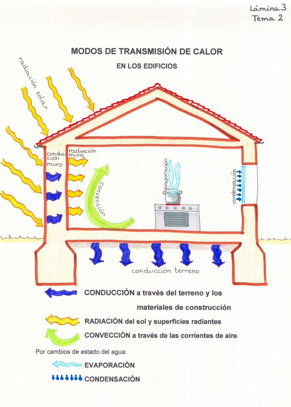 La arquitectura es el arte de organizar el espacio - Arquitectura bioclimatica ejemplos ...