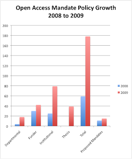 chart showing strong growth of open access mandates from 2008 to 2009