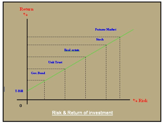 risk and return on real estate