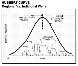 hubbert peak theory articles