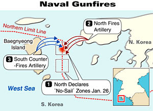 Map of 1-27-2010 missile firing from Korea Times