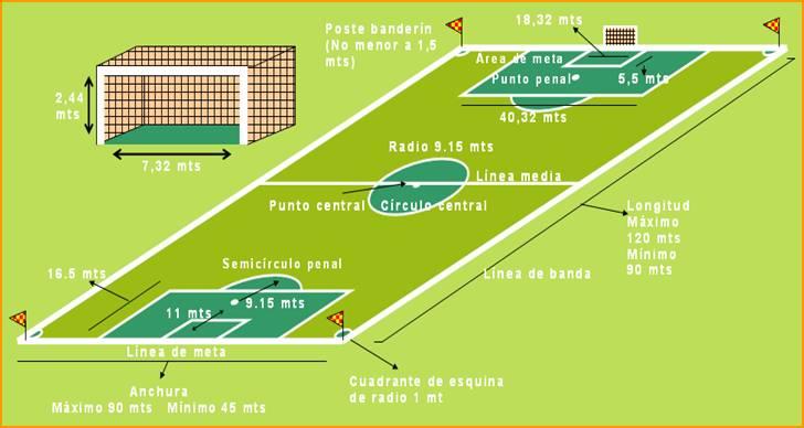 mundiales de futbol: dibujo una cancha de fútbol con todas sus ...