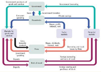 Break the comfort zone circular flow circular flow kegiatan ekonomi yang dilakukan oleh manusia pada dasarnya merupakan proses pertukaran para pelaku ekonomi kegiatan ekonomi yang begitu ccuart Image collections