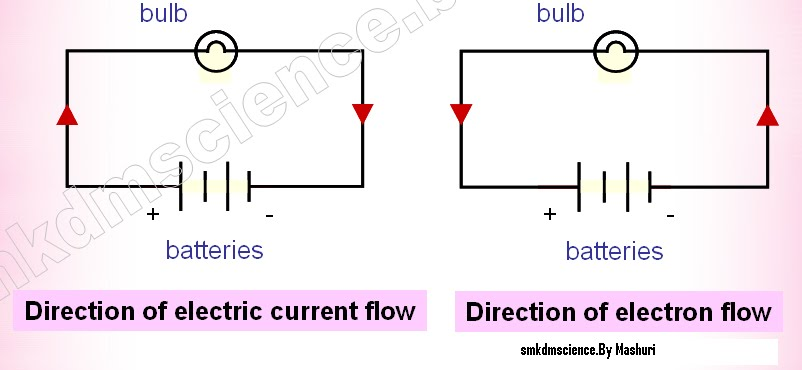 Electric current is the rate of flow of electric charges passing    Electric Current Definition
