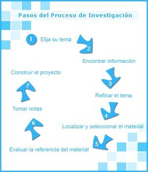 Los siete pasos del proceso de investigación