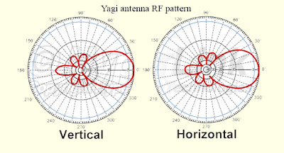 image regarding Printable Fractal Antenna Pattern called ANTENNA Practice Down load Â« Cost-free Knitting Behavior
