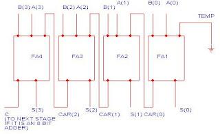 COMPLETE BLOG ON VHDL: VHDL MODEL OF 4 BIT PARALLEL BINARY ADDER on 1 bit alu circuit diagram, 4-bit adder diagram, arm architecture block diagram, alu block diagram,