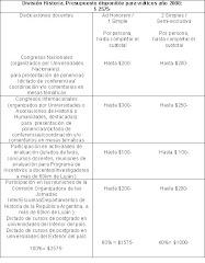 División Historia. Presupuesto y distribución de Viáticos para 2008