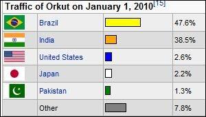 Nisarg Kinariwala: ORKUT History