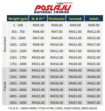 REVIEW POS LAJU RATE