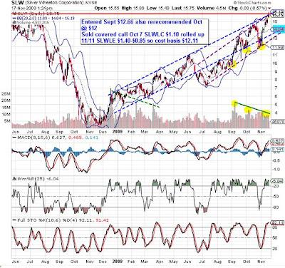 Silver wheaton stock options
