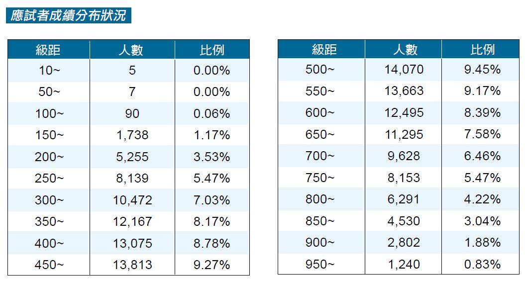 統計 - 2009年1月至12月 TOEIC 台灣區成績統計 - 2008年1 ...