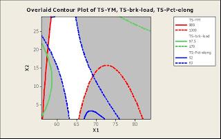 Overlaid Contour plot of Tensile Properties